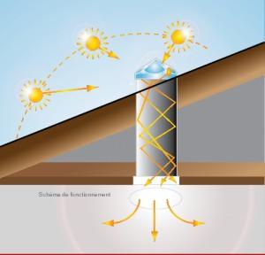 schéma de fonctionnement du conduit de lumière Eclair'Nat