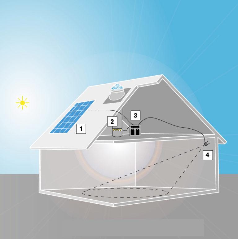 Maison autonome en éclairage